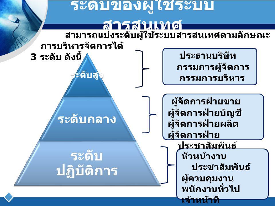 ระดับของผู้ใช้ระบบ สารสนเทศ ระดับสูง ระดับกลาง ระดับ ปฏิบัติการ ประธานบริษัท กรรมการผู้จัดการ กรรมการบริหาร ผู้จัดการฝ่ายขาย ผู้จัดการฝ่ายบัญชี ผู้จัด