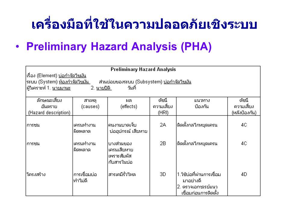 เครื่องมือที่ใช้ในความปลอดภัยเชิงระบบ Preliminary Hazard Analysis (PHA)