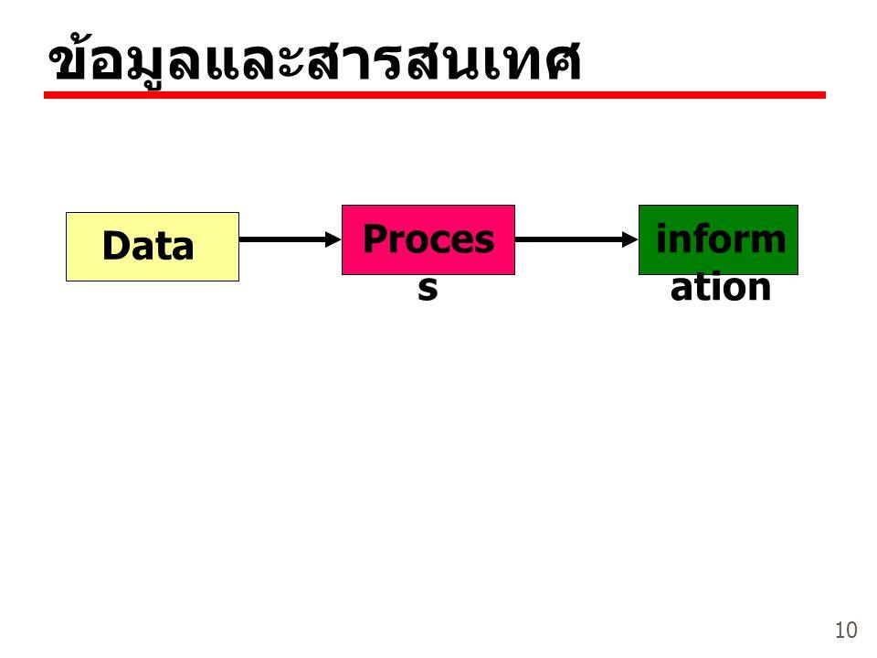 10 ข้อมูลและสารสนเทศ Data Proces s inform ation