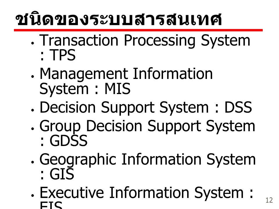 12 ชนิดของระบบสารสนเทศ Transaction Processing System : TPS Management Information System : MIS Decision Support System : DSS Group Decision Support Sy