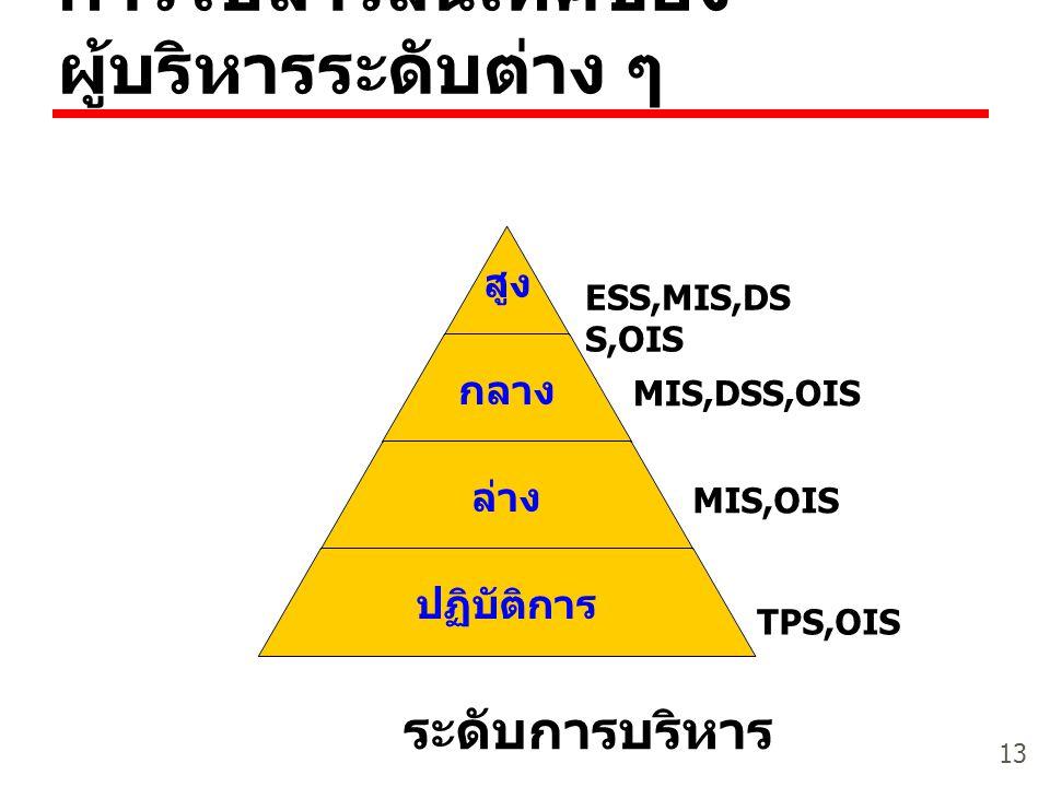 13 การใช้สารสนเทศของ ผู้บริหารระดับต่าง ๆ ระดับการบริหาร TPS,OIS MIS,DSS,OIS ESS,MIS,DS S,OIS MIS,OIS