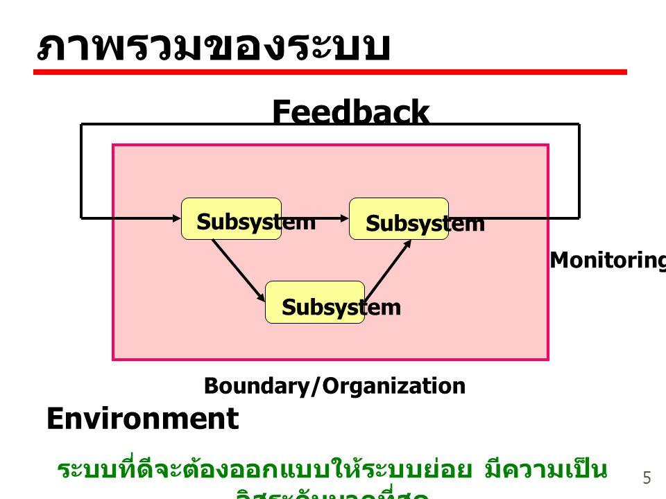 5 ภาพรวมของระบบ Feedback Subsystem Monitoring Environment Boundary/Organization ระบบที่ดีจะต้องออกแบบให้ระบบย่อย มีความเป็น อิสระกันมากที่สุด