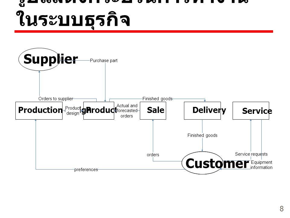 8 รูปแสดงกระบวนการทำงาน ในระบบธุรกิจ Service Production designProductionSaleDelivery Customer Supplier Product design Actual and forecasted orders Ord