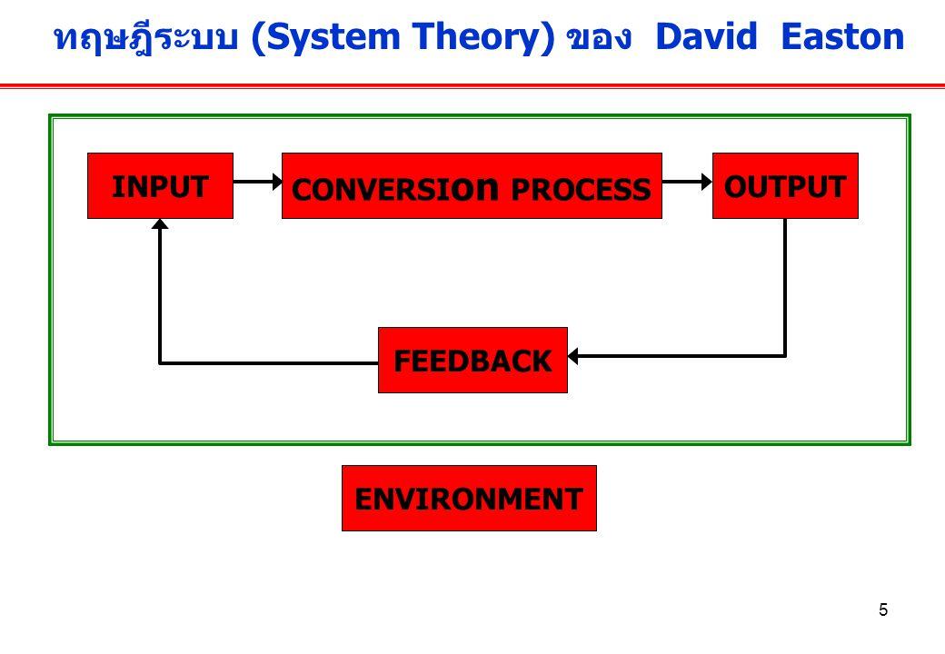 5 ทฤษฎีระบบ (System Theory) ของ David Easton INPUT CONVERSI on PROCESS OUTPUT FEEDBACK ENVIRONMENT