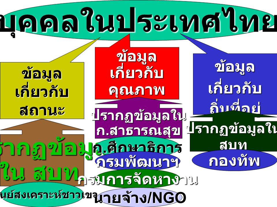 การ จำแนก ประเภท ของ บุคคล ธรรมดา ในไทย คน ไทย คนต่าง ด้าว คนไทยโดย การเกิด คนไทยภายหลังการเกิด คน เกิด ใน ไทย คนเข้าเมือง ถูก กม. ผิด กม. ถาว ร ชั่วค