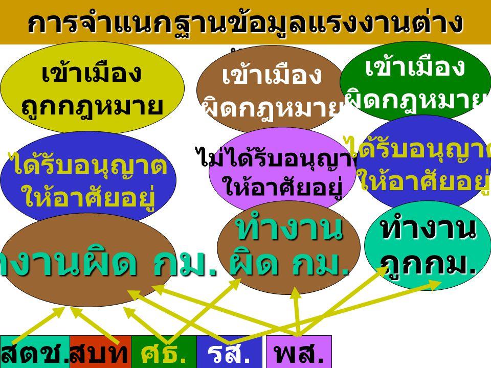 บุคคลในประเทศไทย ข้อมูล เกี่ยวกับ สถานะ บุคคล ตาม กฎหมาย ไทย ปรากฏข้อมูล ใน สบท.