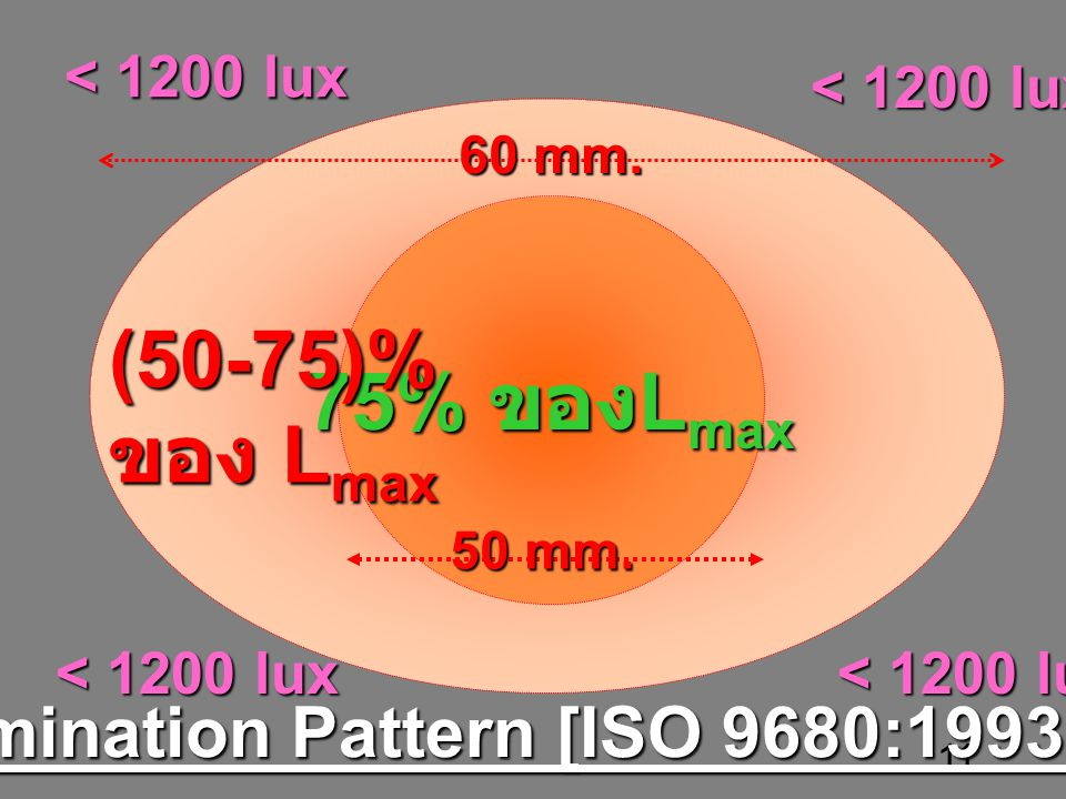 11 75% L max 75% ของ L max (50-75)% ของ L max Illumination Pattern [ISO 9680:1993(E)] < 1200 lux 60 mm.