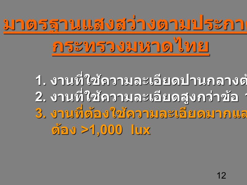 12 มาตรฐานแสงสว่างตามประกาศกระทรวงมหาดไทย 1. งานที่ใช้ความละเอียดปานกลางต้อง >200 lux 2. งานที่ใช้ความละเอียดสูงกว่าข้อ 1 ต้อง >300 lux 3. งานที่ต้องใ