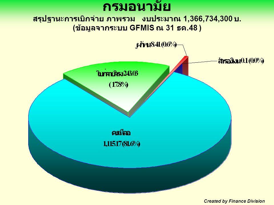 กรมอนามัย สรุปฐานะการเบิกจ่าย ภาพรวม งบประมาณ 1,366,734,300 บ.