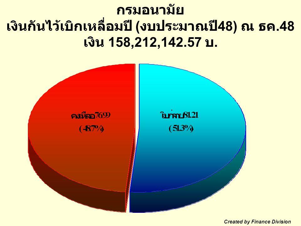 กรมอนามัย เงินกันไว้เบิกเหลื่อมปี ( งบประมาณปี 48) ณ ธค.48 เงิน 158,212,142.57 บ.