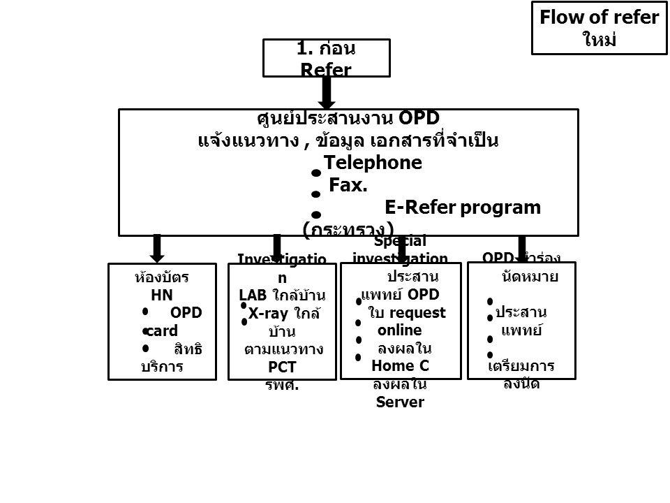 1. ก่อน Refer Flow of refer ใหม่ ศูนย์ประสานงาน OPD แจ้งแนวทาง, ข้อมูล เอกสารที่จำเป็น Telephone Fax. E-Refer program ( กระทรวง ) ห้องบัตร HN OPD card