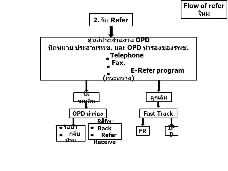 2. รับ Refer Flow of refer ใหม่ ศูนย์ประสานงาน OPD นัดหมาย ประสานรพช. และ OPD นำร่องของรพช. Telephone Fax. E-Refer program ( กระทรวง ) ไม่ ฉุกเฉิน รับ