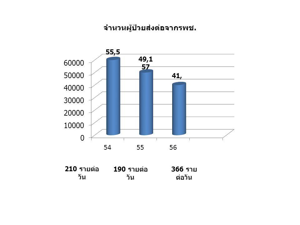 จำนวนผู้ป่วยส่งต่อจากรพช. 49,1 57 210 รายต่อ วัน 190 รายต่อ วัน 366 ราย ต่อวัน