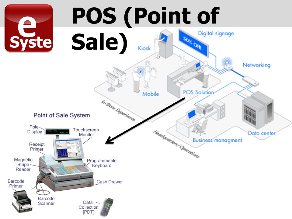 POS (Point of Sale) e Syste m