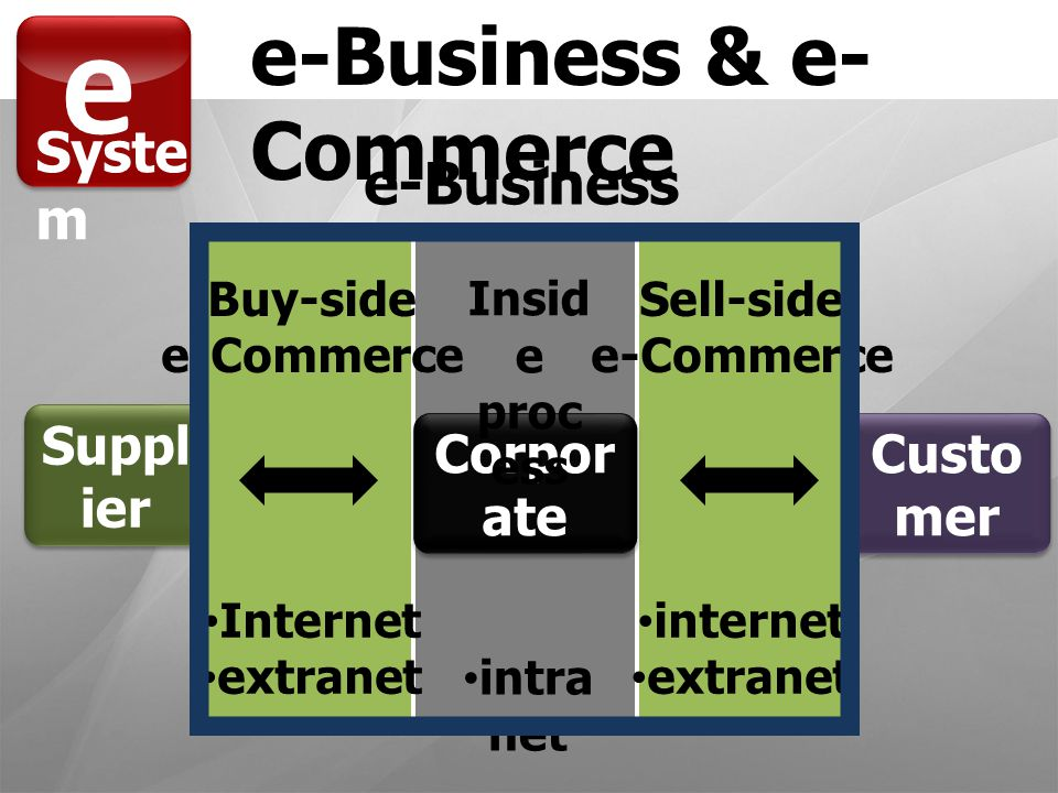 e Syste m e-Business & e- Commerce Corpor ate Custo mer Suppl ier Buy-side e-Commerce Sell-side e-Commerce Insid e proc ess Internet extranet internet extranet intra net e-Business