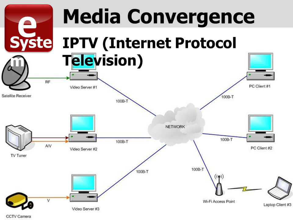IPTV (Internet Protocol Television) e Syste m Media Convergence