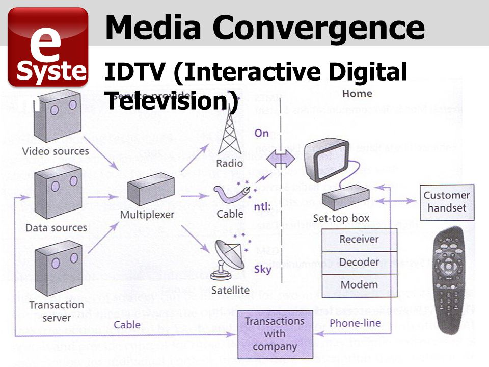 IDTV (Interactive Digital Television) e Syste m Media Convergence