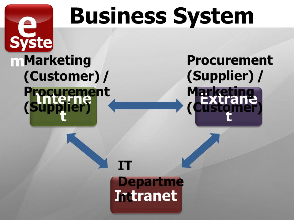 e Syste m Business System Extrane t Interne t Intranet Marketing (Customer) / Procurement (Supplier) Procurement (Supplier) / Marketing (Customer) IT