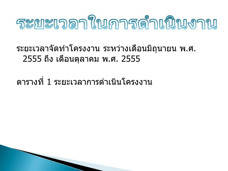 ระยะเวลาจัดทำโครงงาน ระหว่างเดือนมิถุนายน พ. ศ. 2555 ถึง เดือนตุลาคม พ. ศ. 2555 ตารางที่ 1 ระยะเวลาการดำเนินโครงงาน