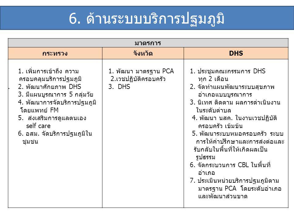 มาตรการ กระทรวงจังหวัดDHS 1. เพิ่มการเข้าถึง ความ ครอบคลุมบริการปฐมภูมิ. 2. พัฒนาศักยภาพ DHS 3. มีแผนบูรณาการ 5 กลุ่มวัย 4. พัฒนาการจัดบริการปฐมภูมิ โ
