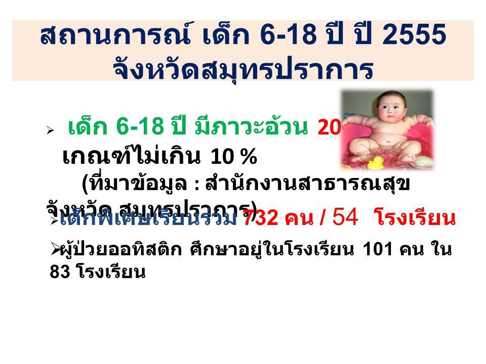 สถานการณ์ เด็ก 6-18 ปี ปี 2555 จังหวัดสมุทรปราการ  เด็ก 6-18 ปี มีภาวะอ้วน 20-23 % เกณฑ์ไม่เกิน 10 % ( ที่มาข้อมูล : สำนักงานสาธารณสุข จังหวัด สมุทรปราการ )  เด็กพิเศษเรียนร่วม 732 คน / 54 โรงเรียน  ผู้ป่วยออทิสติก ศึกษาอยู่ในโรงเรียน 101 คน ใน 83 โรงเรียน