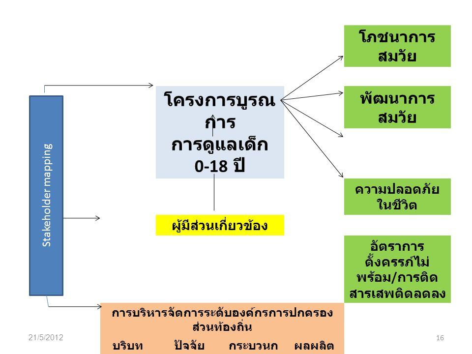 21/5/2012 โครงการบูรณาการเพื่อพัฒนาการดูแลเด็ก 0-18 ปี 16 โภชนาการ สมวัย โครงการบูรณ การ การดูแลเด็ก 0-18 ปี พัฒนาการ สมวัย ความปลอดภัย ในชีวิต ผู้มีส่วนเกี่ยวข้อง อัตราการ ตั้งครรภ์ไม่ พร้อม / การติด สารเสพติดลดลง การบริหารจัดการระดับองค์กรการปกครอง ส่วนท้องถิ่น บริบทปัจจัย นำเข้า กระบวนก าร ผลผลิต การบริหารจัดการระดับหน่วยงาน ส่วนกลาง ( ทบทวนทฤษฎีและหลักการวิเคราะห์ โครงการ Stakeholder mapping
