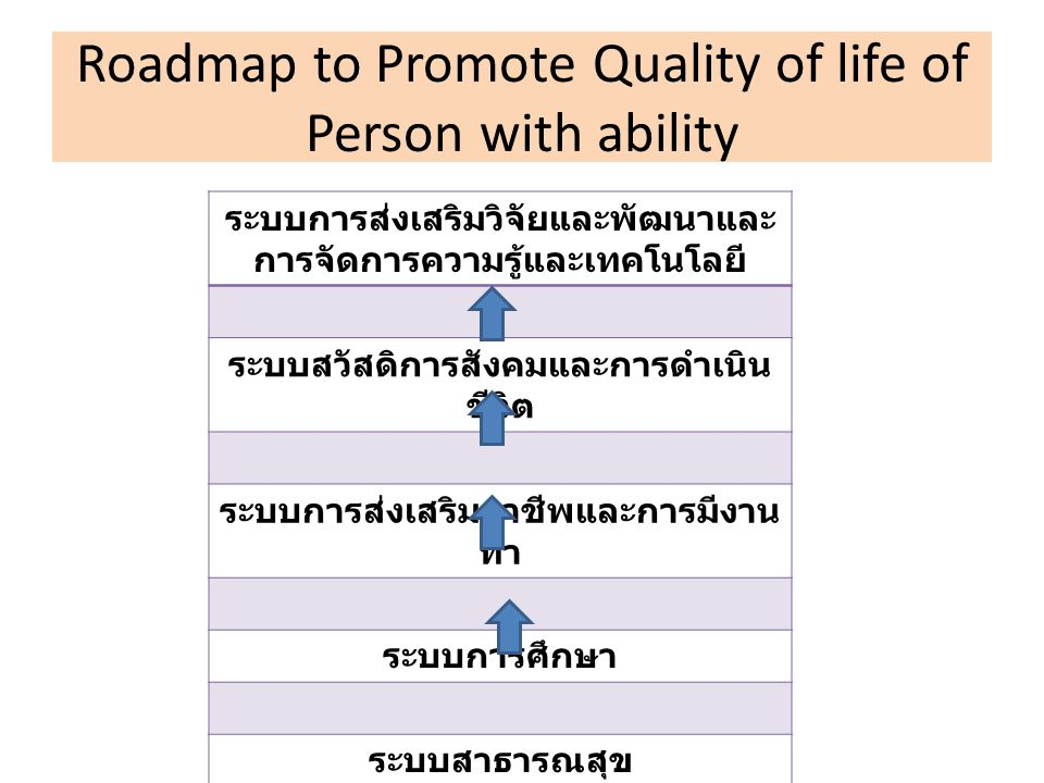 Roadmap to Promote Quality of life of Person with ability ระบบการส่งเสริมวิจัยและพัฒนาและ การจัดการความรู้และเทคโนโลยี ระบบสวัสดิการสังคมและการดำเนิน ชีวิต ระบบการส่งเสริมอาชีพและการมีงาน ทำ ระบบการศึกษา ระบบสาธารณสุข