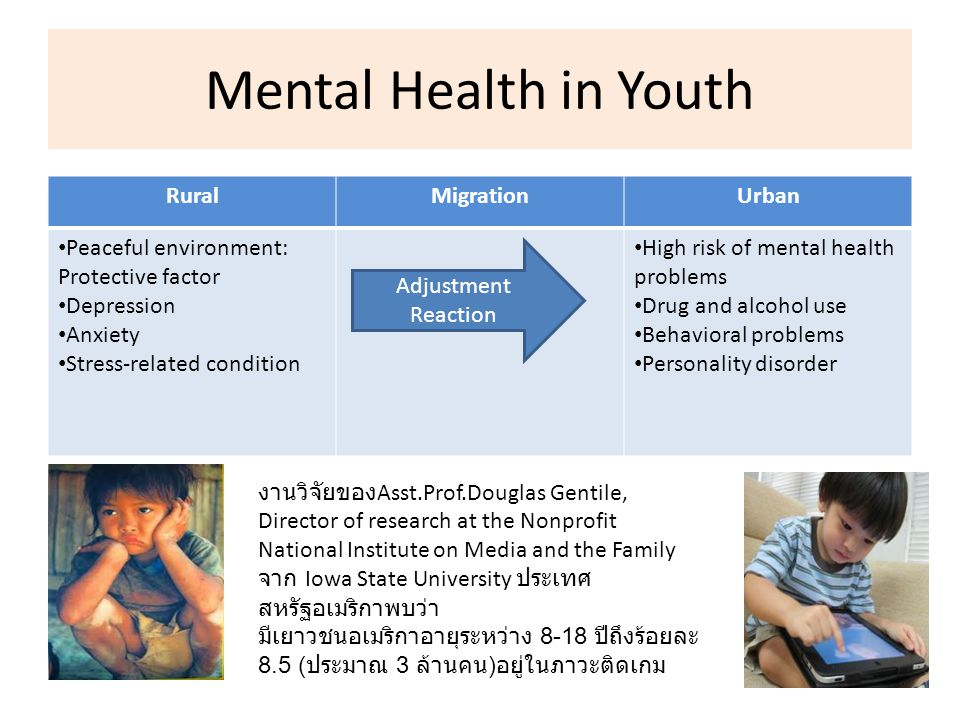 Mental Health in Youth RuralMigrationUrban Peaceful environment: Protective factor Depression Anxiety Stress-related condition High risk of mental hea