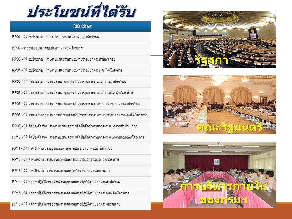 รัฐสภา คณะรัฐมนตรี การบริหารภายใน ของกรมฯ ประโยชน์ที่ได้รับ
