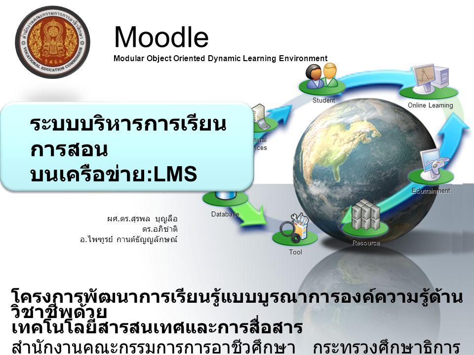 องค์ประกอบของ LMS ( เนคเทค : 2545) 1.ระบบจัดการหลักสูตร (Course Management) 2.