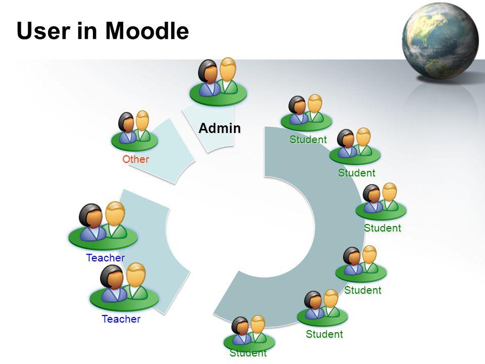 User in Moodle Teacher Admin Teacher Student Student Student Student Student Student Other