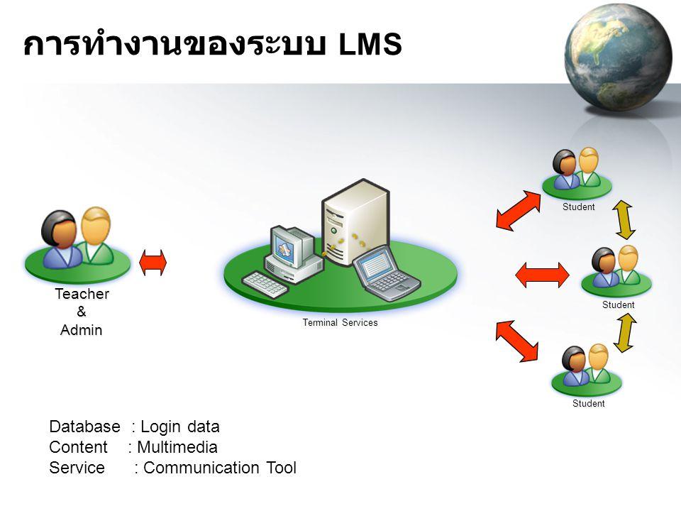 Database Content Service Student Teacher & Admin Student Student Database : Login data Content : Multimedia Service : Communication Tool