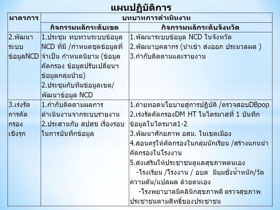 แผนปฏิบัติการ มาตรการบทบาทการดำเนินงาน กิจกรรมหลักระดับเขตกิจกรรมหลักระดับจังหวัด 2.พัฒนา ระบบ ข้อมูลNCD 1.ประชุม ทบทวนระบบข้อมูล NCD ที่มี /กำหนดชุดข