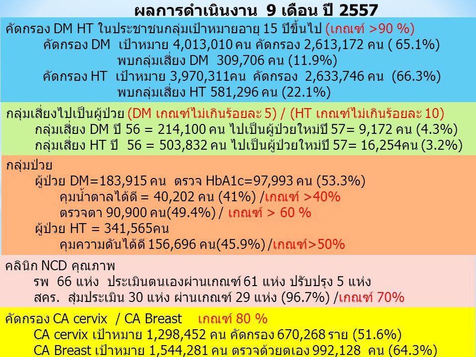 ผลการดำเนินงาน 9 เดือน ปี 2557 กลุ่มป่วย ผู้ป่วย DM=183,915 คน ตรวจ HbA1c=97,993 คน (53.3%) คุมน้ำตาลได้ดี = 40,202 คน (41%) /เกณฑ์ >40% ตรวจตา 90,900