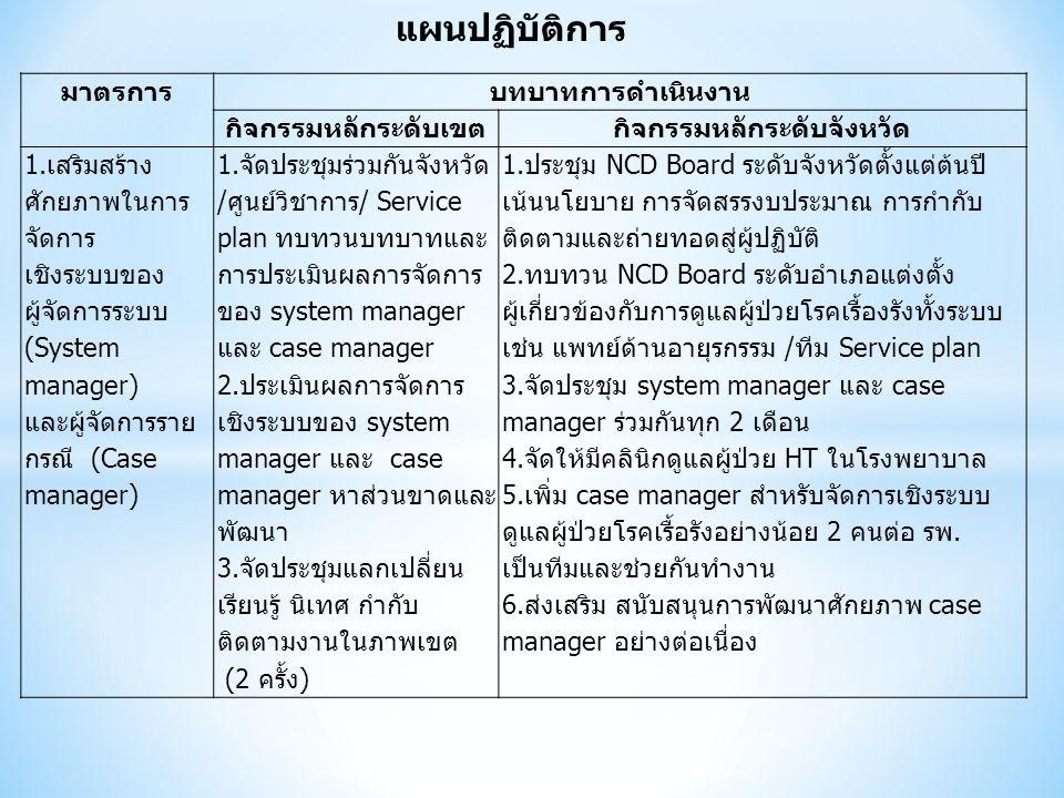 แผนปฏิบัติการ มาตรการบทบาทการดำเนินงาน กิจกรรมหลักระดับเขตกิจกรรมหลักระดับจังหวัด 1.เสริมสร้าง ศักยภาพในการ จัดการ เชิงระบบของ ผู้จัดการระบบ (System m