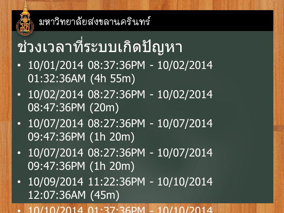 ช่วงเวลาที่ระบบเกิดปัญหา 10/01/2014 08:37:36PM - 10/02/2014 01:32:36AM (4h 55m) 10/02/2014 08:27:36PM - 10/02/2014 08:47:36PM (20m) 10/07/2014 08:27:3