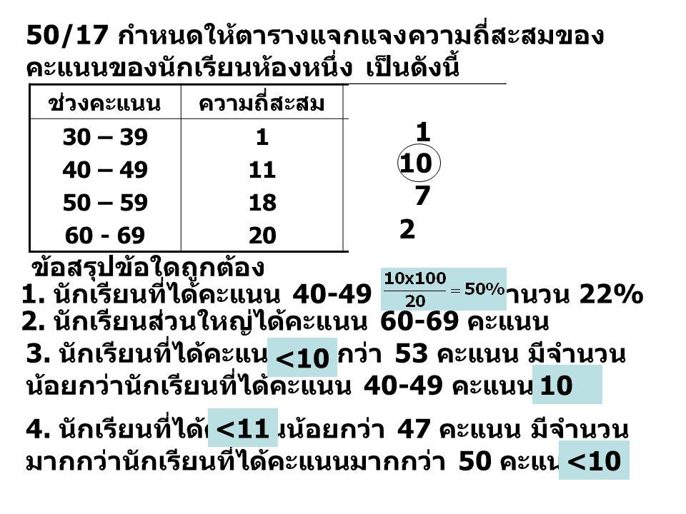 50/17 กำหนดให้ตารางแจกแจงความถี่สะสมของ คะแนนของนักเรียนห้องหนึ่ง เป็นดังนี้ ช่วงคะแนนความถี่สะสมความถี่ 30 – 39 40 – 49 50 – 59 60 - 69 1 11 18 20 ข้