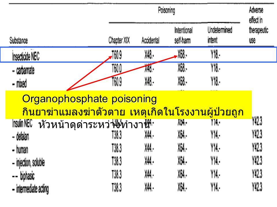 Organophosphate poisoning กินยาฆ่าแมลงฆ่าตัวตาย เหตุเกิดในโรงงานผู้ป่วยถูก หัวหน้าดุด่าระหว่างทำงาน