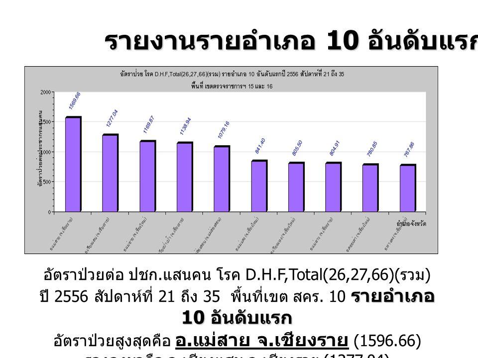 รายงานรายอำเภอ 10 อันดับแรก รายอำเภอ 10 อันดับแรก อัตราป่วยต่อ ปชก. แสนคน โรค D.H.F,Total(26,27,66)( รวม ) ปี 2556 สัปดาห์ที่ 21 ถึง 35 พื้นที่เขต สคร