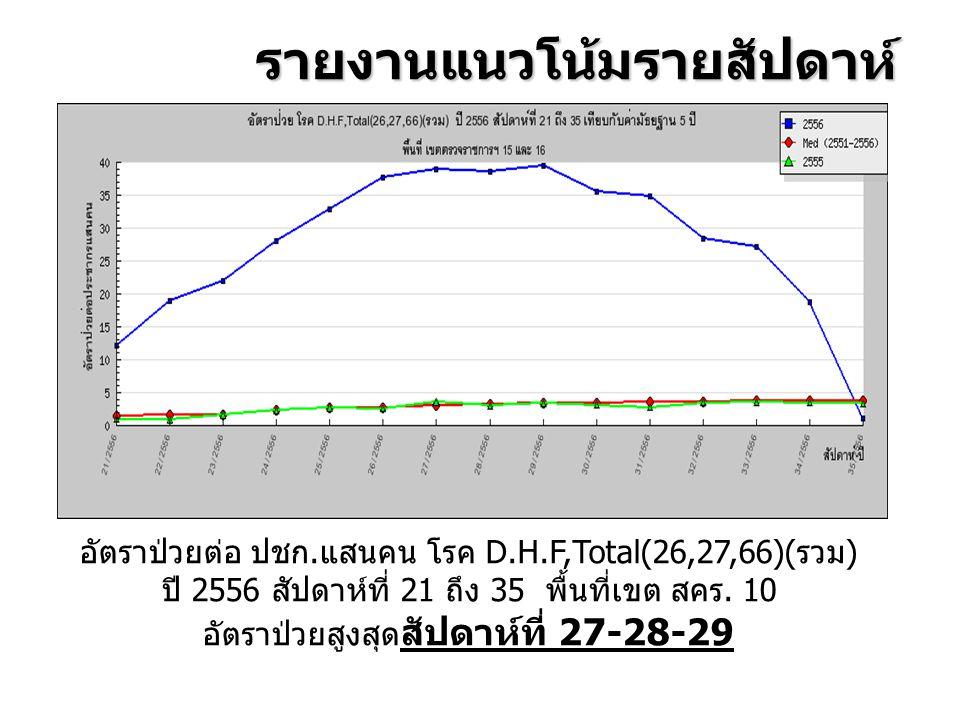 รายงานแนวโน้มรายสัปดาห์ อัตราป่วยต่อ ปชก. แสนคน โรค D.H.F,Total(26,27,66)( รวม ) ปี 2556 สัปดาห์ที่ 21 ถึง 35 พื้นที่เขต สคร. 10 อัตราป่วยสูงสุด สัปดา