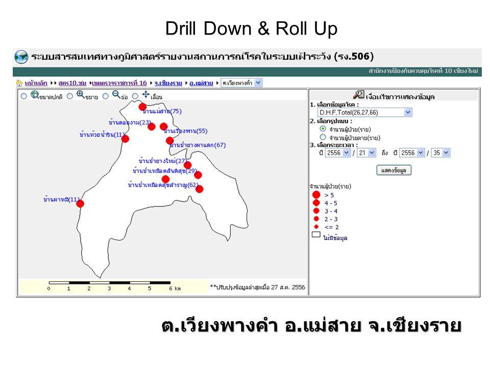 Drill Down & Roll Up ต. เวียงพางคำ อ. แม่สาย จ. เชียงราย