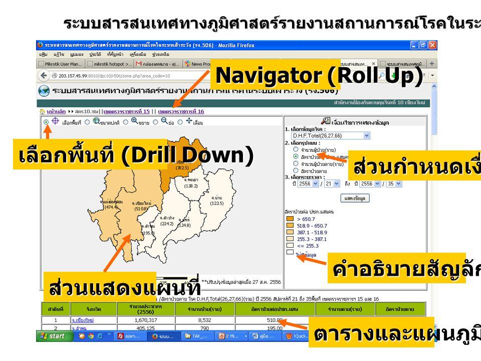 ระบบสารสนเทศทางภูมิศาสตร์รายงานสถานการณ์โรคในระบบเฝ้าระวัง ( รง.506) ส่วนแสดงแผนที่ ส่วนกำหนดเงื่อนไข คำอธิบายสัญลักษณ์ ตารางและแผนภูมิ Navigator (Rol