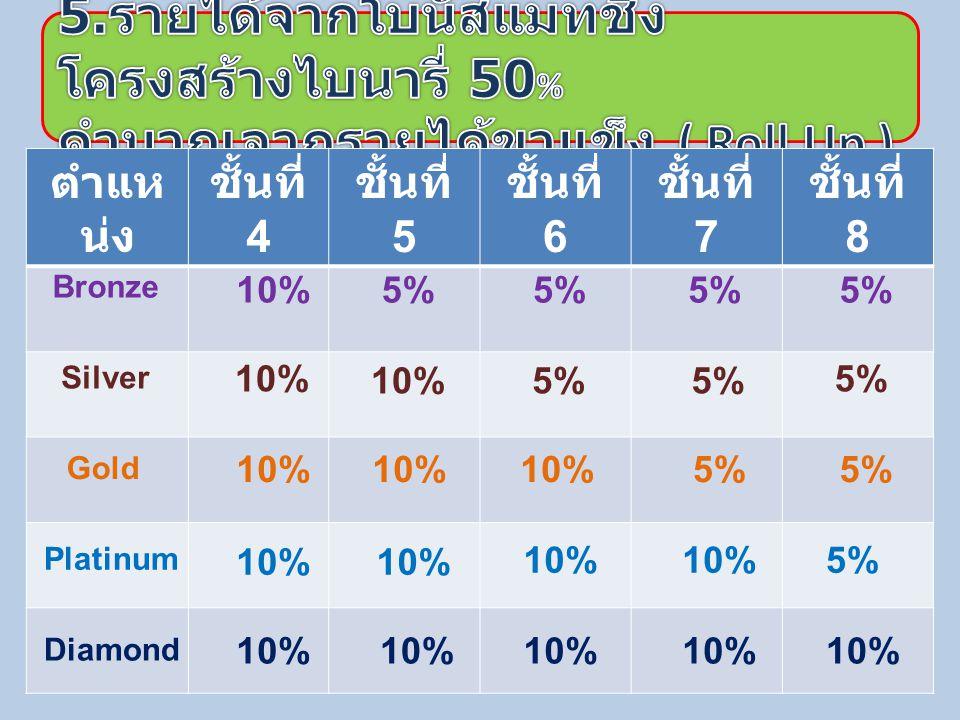 ตำแหน่ง BSGPD ชั้นที่ 4 ชั้นที่ 5 ชั้นที่ 6 ชั้นที่ 7 ชั้นที่ 8 ชั้นที่ 9 ชั้นที่ 10 ชั้นที่ 11 ชั้นที่ 12 5% 4% 3% 2% 1% 5% 4% 5% 3% 2% 5% 3% 4% 5% 4% 2% 5% 3% 4% 5%