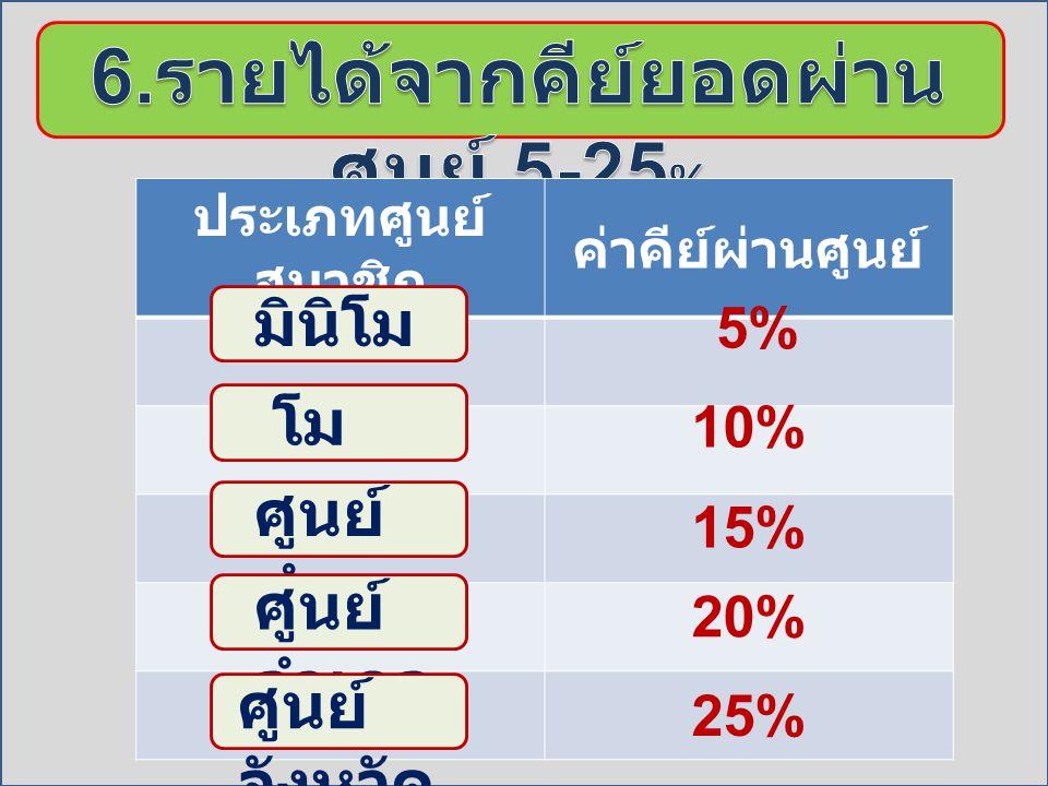 ตำแห น่ง ชั้นที่ 4 ชั้นที่ 5 ชั้นที่ 6 ชั้นที่ 7 ชั้นที่ 8 5% Bronze 5% 10% 5% Silver 5% 10% 5% Gold 5%10% 5% Platinum 10% Diamond 10%