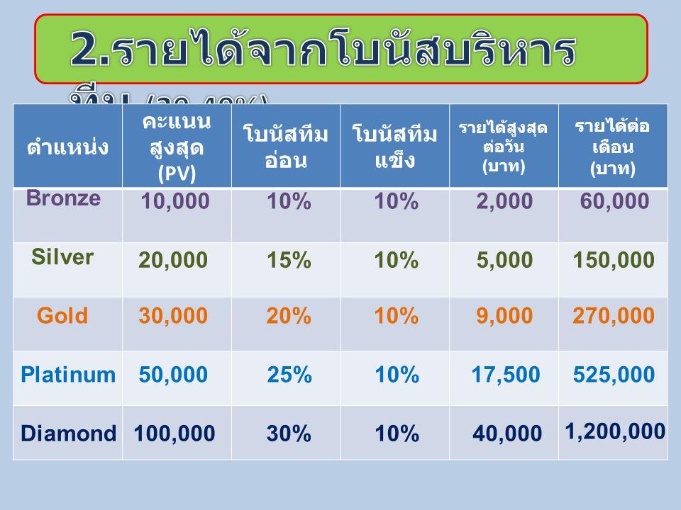 D 1,000 PV 2,000 PV X50%= 500 บาท X20% X10% = = = 200 บาท 100 บาท 200 บาท