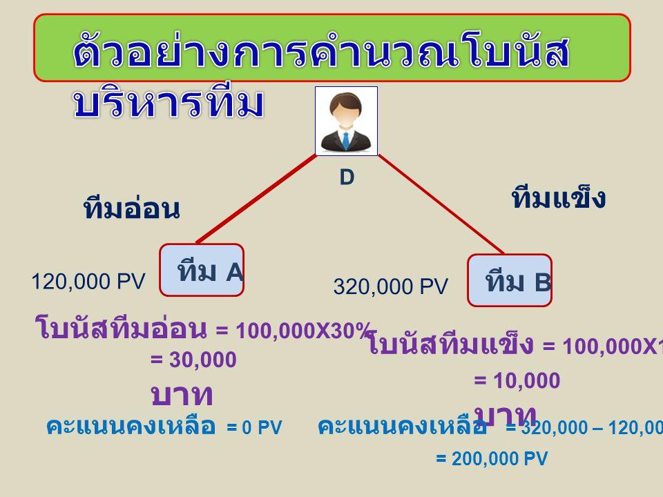 D ทีม A ทีม B 120,000 PV 320,000 PV ทีมอ่อน ทีมแข็ง โบนัสทีมอ่อน = 100,000X30% โบนัสทีมแข็ง = 100,000X10% = 30,000 บาท = 10,000 บาท คะแนนคงเหลือ = 0 PV คะแนนคงเหลือ = 320,000 – 120,000 PV = 200,000 PV
