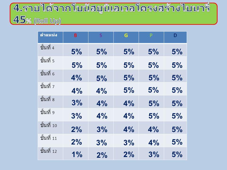 ตำแห น่ง ชั้นที่ 1 ชั้นที่ 2 ชั้นที่ 3 ชั้นที่ 4 ชั้นที่ 5 5% Bronze 5% 10%50% 5% Silver 5% 10%15% 50% 5% Gold 10%15%20%50% 10% Platinum 15%20% 25%50% 15% Diamond 20%25%30%50%