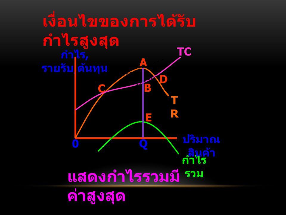 เงื่อนไขของการได้รับ กำไรสูงสุด กำไร, รายรับ, ต้นทุน กำไร รวม ปริมาณ สินค้า TC D TRTR E C B A 0 Q แสดงกำไรรวมมี ค่าสูงสุด