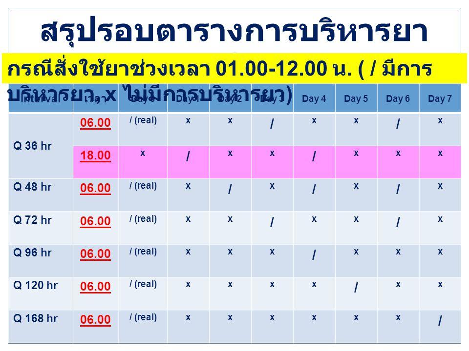สรุปรอบตารางการบริหารยา Interval เวลา Day 0Day 1Day 2Day 3Day 4Day 5Day 6Day 7 Q 36 hr 06.00 / (real)xx / xx / x 18.00 x / xx / xxx Q 48 hr 06.00 / (r