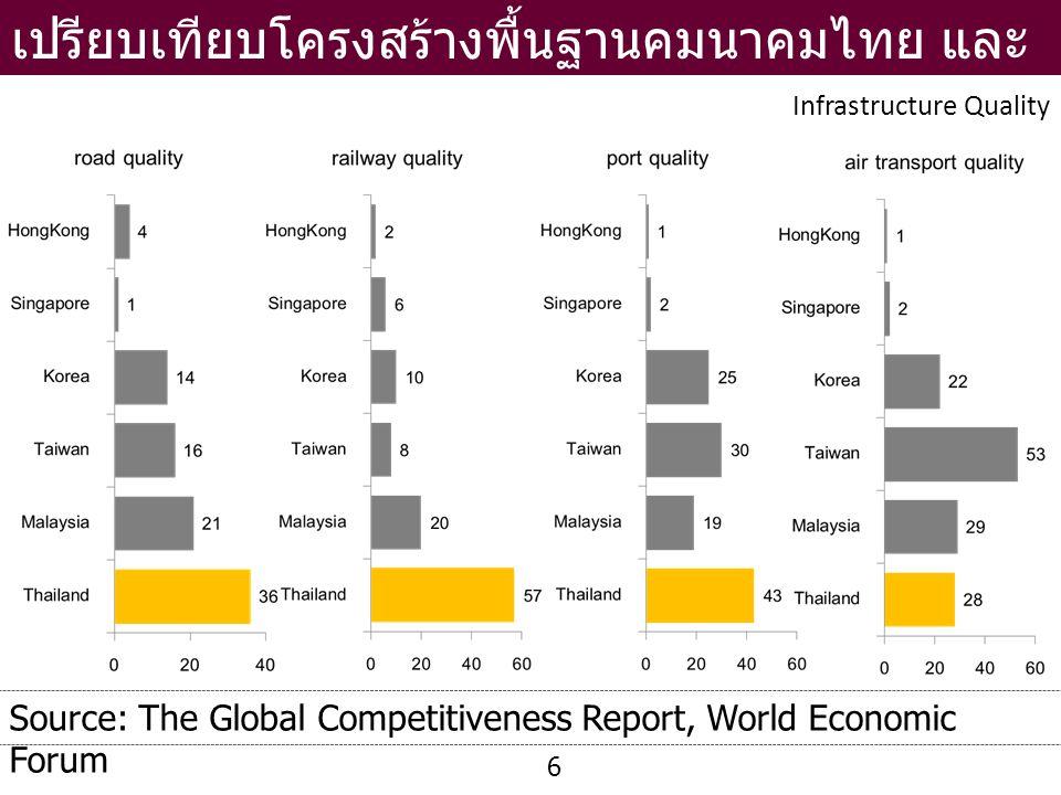 Source: The Global Competitiveness Report, World Economic Forum Infrastructure Quality 6 เปรียบเทียบโครงสร้างพื้นฐานคมนาคมไทย และ ต่างประเทศ